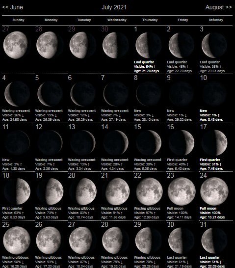 Moon Phases July 2021 dates